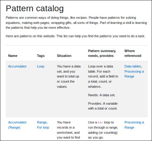 Pattern catalog
