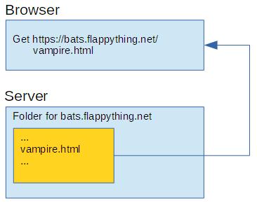 A URL Is a file path